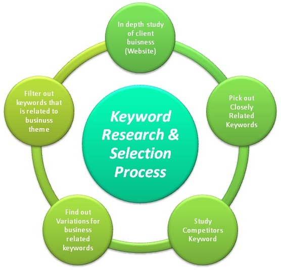Keyword-Research-Analysis