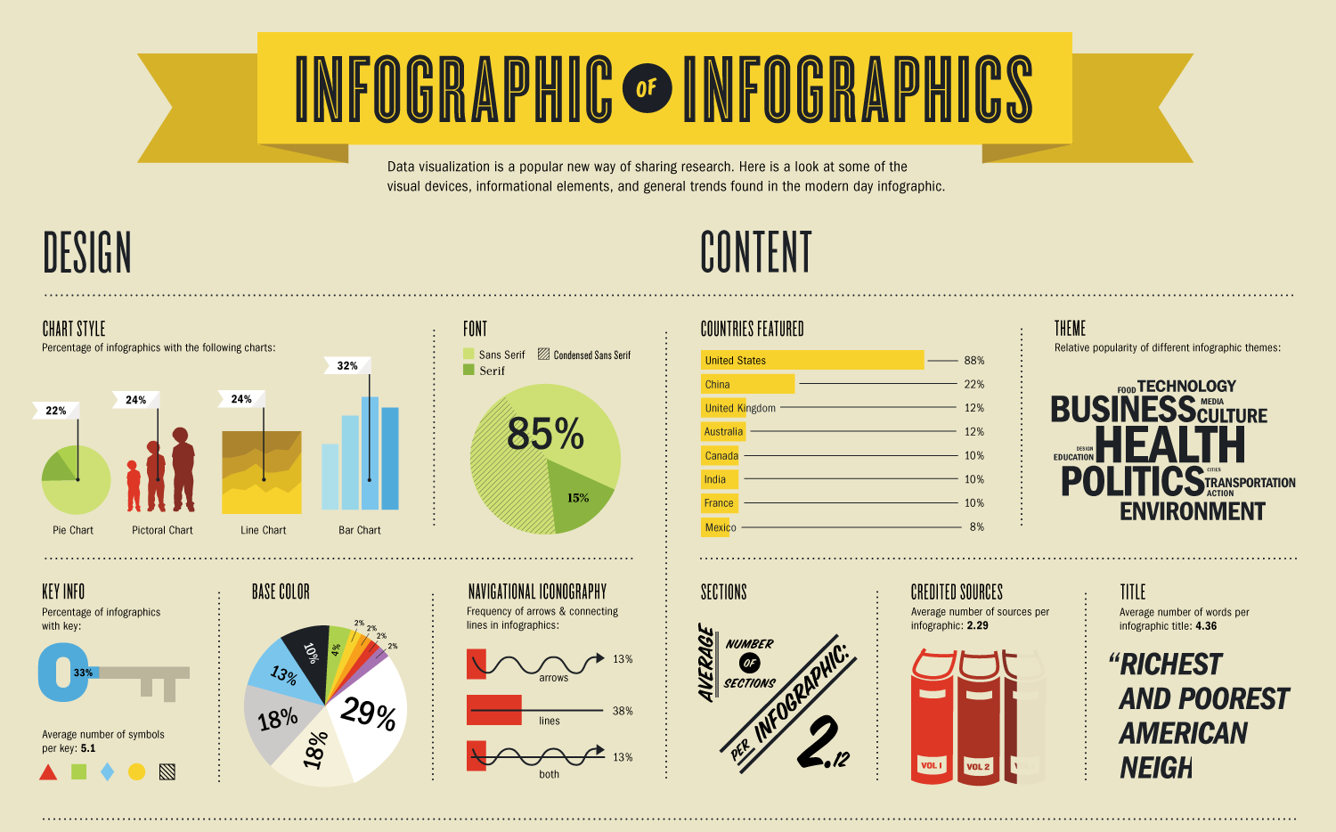 What is Infographic Submission?