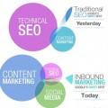 Inbound Marketing SEO